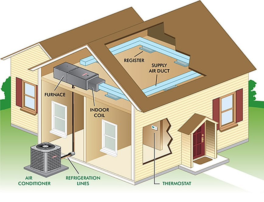 HVAC Services, Forth Worth, Weatherford, Aledo, Burleson and Granbury